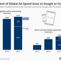 เฟซบุ๊กและกูเกิลกินส่วนแบ่งเม็ดเงินโฆษณา ทั้งออนไลน์ออฟไลน์ทั่วโลกรวมกันแล้ว 25%