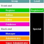 Review : ว่าด้วยเรื่อง Group และ Access level ของ Joomla