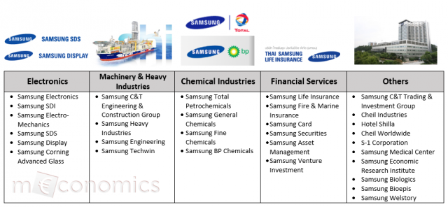 samsung-group