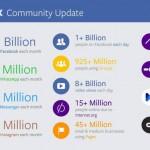 Update : Mark Zuckerberg ประกาศตัวเลขผู้ใช้งานล่าสุดทุกแพลตฟอร์มในสังกัด Facebook