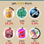 Review : ส่วนแบ่งตลาดลูกอม