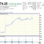 Update : Alphabet (บริษัทแม่กูเกิล) ภาพรวมรายได้โต 22%