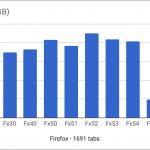 Update : สาวกเฮ Project Quantum เริ่มเห็นผล Firefox 55 เปิดแท็บนับพัน ใช้เวลาเรียกโปรแกรมเพียงไม่กี่วินาที