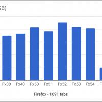 สาวกเฮ Project Quantum เริ่มเห็นผล Firefox 55 เปิดแท็บนับพัน ใช้เวลาเรียกโปรแกรมเพียงไม่กี่วินาที