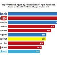 Review : ต้องมีประโยชน์ Millennial จึงจะโหลดแอปนั้นมาใช้