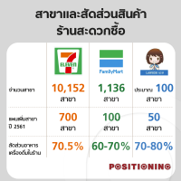 Review : สาขาและสัดส่วนสินค้าร้านสะดวกซื้อในประเทศไทย