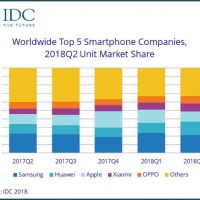 Android กำลังจะครองโลก …