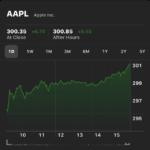 News : ราคาหุ้น Apple ทำสถิติใหม่สูงสุดอีกครั้ง ทะลุ 300 ดอลลาร์ต่อหุ้น